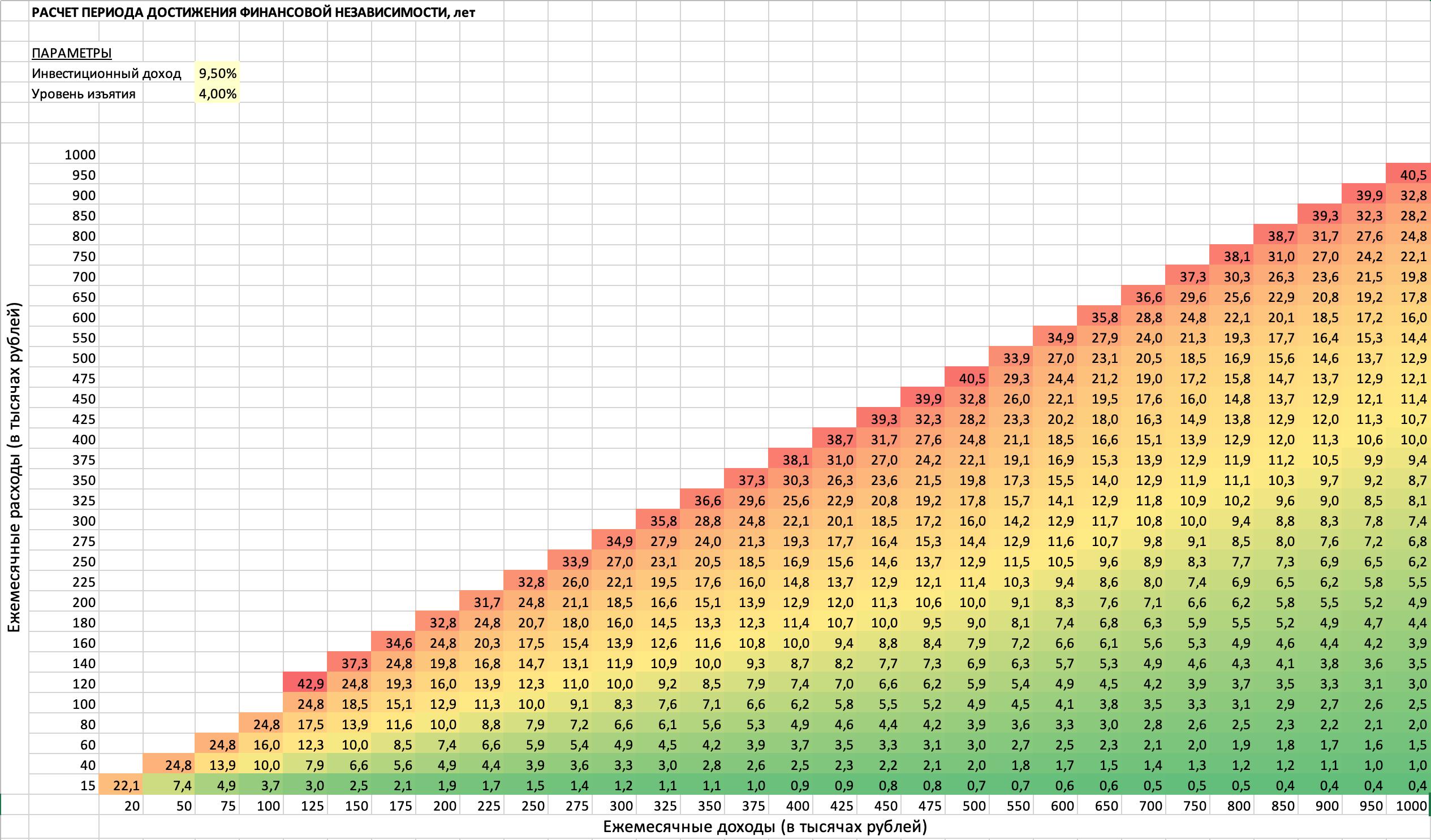 График, демонстрирующий сколько лет нужно копить на пенсию из расчета, что ваш инвестиционный доход – 9,5%, а уровень изъятия – 4%