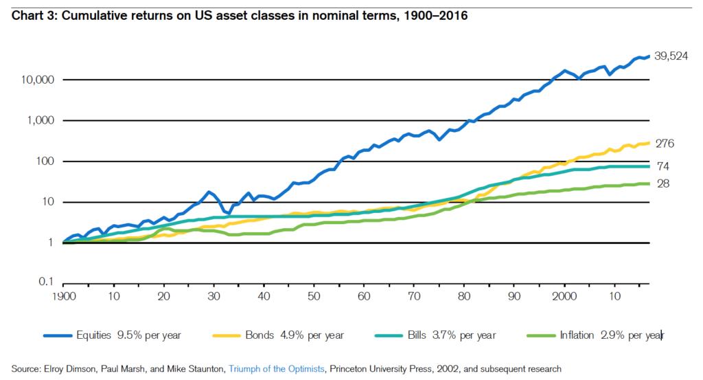 Историческая доходность разных классов активов в США с 1900 по 2016 годы