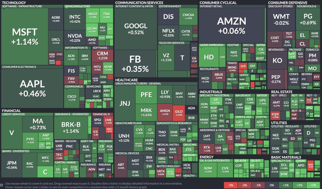 Графическая карта компаний, входящих в широкий индекс S&P 500