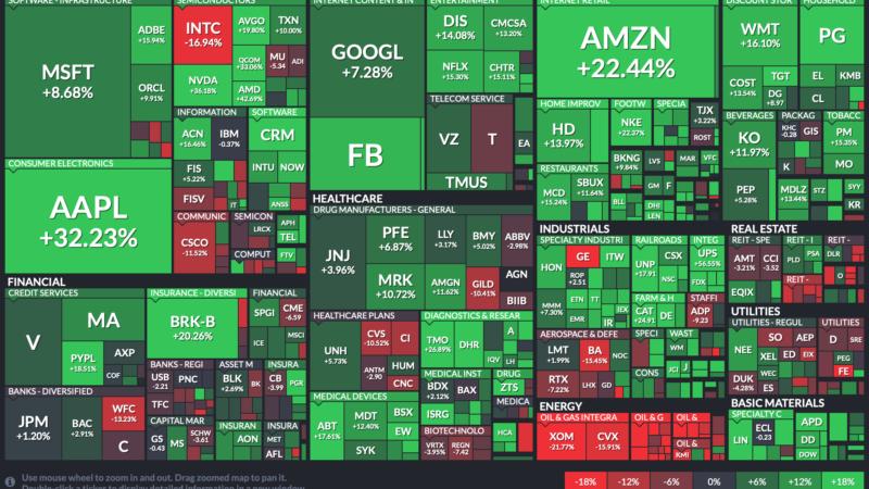 Ультимативное портфолио американских акций за 5 минут